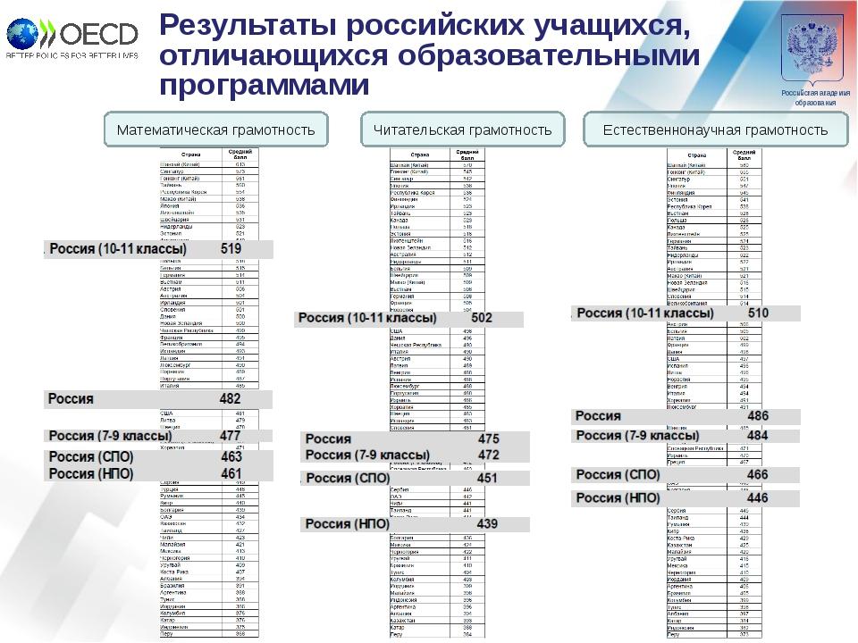 Результаты российских учащихся, отличающихся образовательными программами Мат...