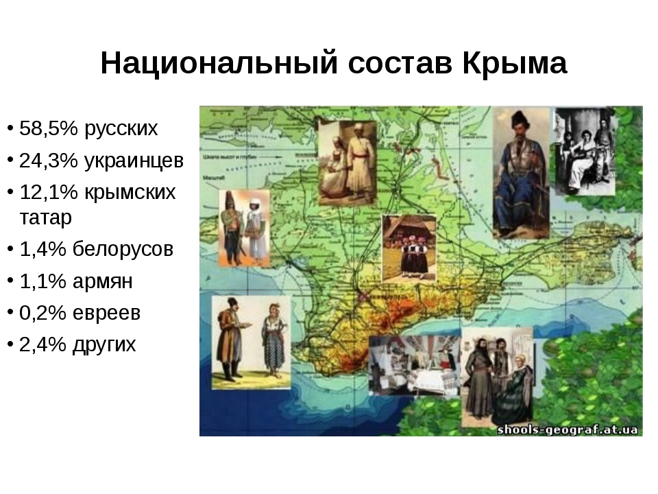 Национальный состав Крыма 58,5% русских 24,3% украинцев 12,1% крымских татар...