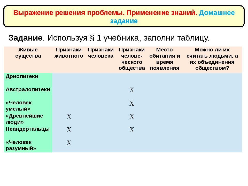 Задание. Используя § 1 учебника, заполни таблицу. Выражение решения проблемы....