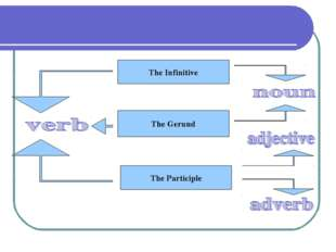 The Infinitive The Gerund The Participle