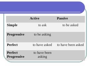 Active 	Passive Simple	to ask	to be asked Progressive	to be asking	 Perfect