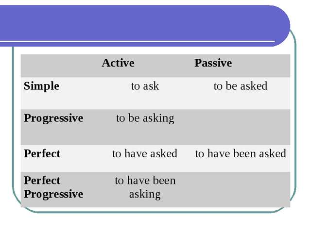 Active 	Passive Simple	to ask	to be asked Progressive	to be asking	 Perfect...