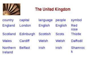 The United Kingdom country capital language people symbol England London Eng