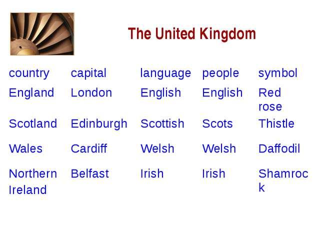 The United Kingdom country capital language people symbol England London Eng...