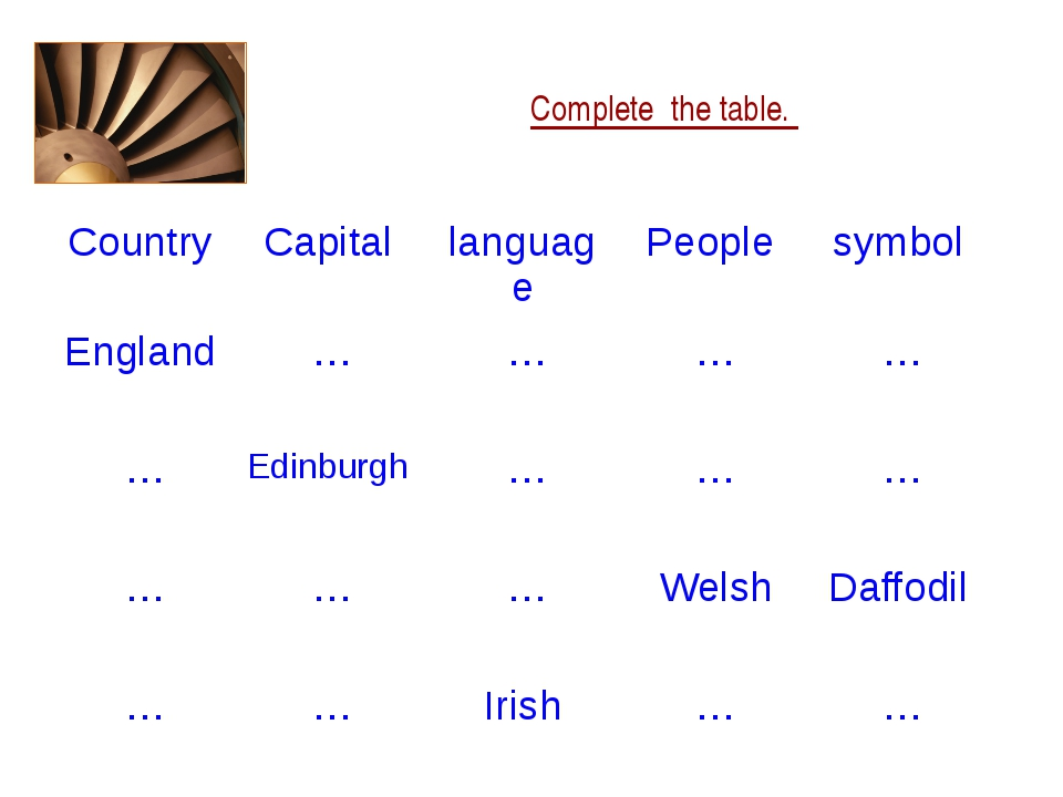 Complete the table. Country Capital language People symbol England … … … … …...