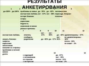 РЕЗУЛЬТАТЫ АНКЕТИРОВАНИЯ 123456 да-100%да-100%проблемы в семьеда - 33