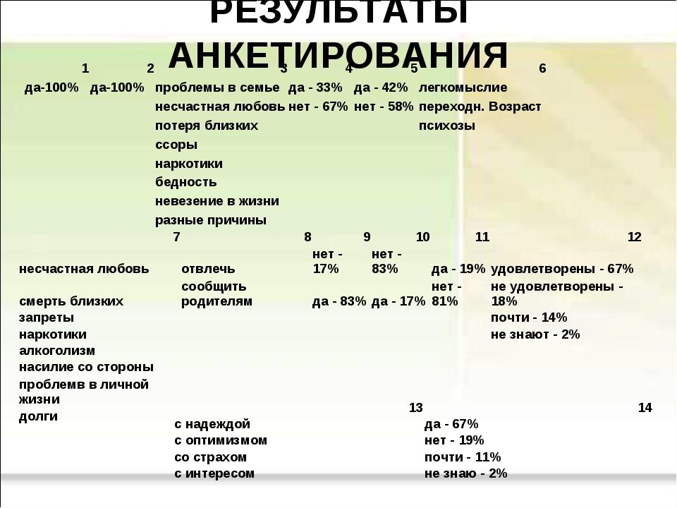 РЕЗУЛЬТАТЫ АНКЕТИРОВАНИЯ 123456 да-100%да-100%проблемы в семьеда - 33...