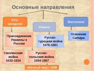 Периодизация Смоленской войны 1632 Западное – наступательные действия против