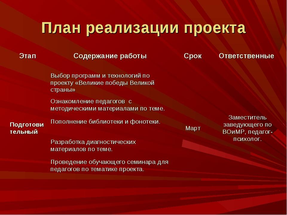План реализации проекта ЭтапСодержание работыСрок Ответственные Подготовит...