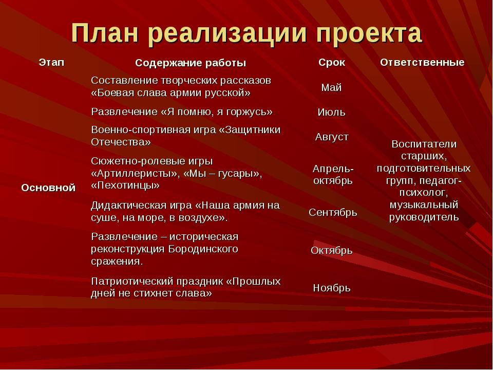 План реализации проекта ЭтапСодержание работыСрок Ответственные Основной...