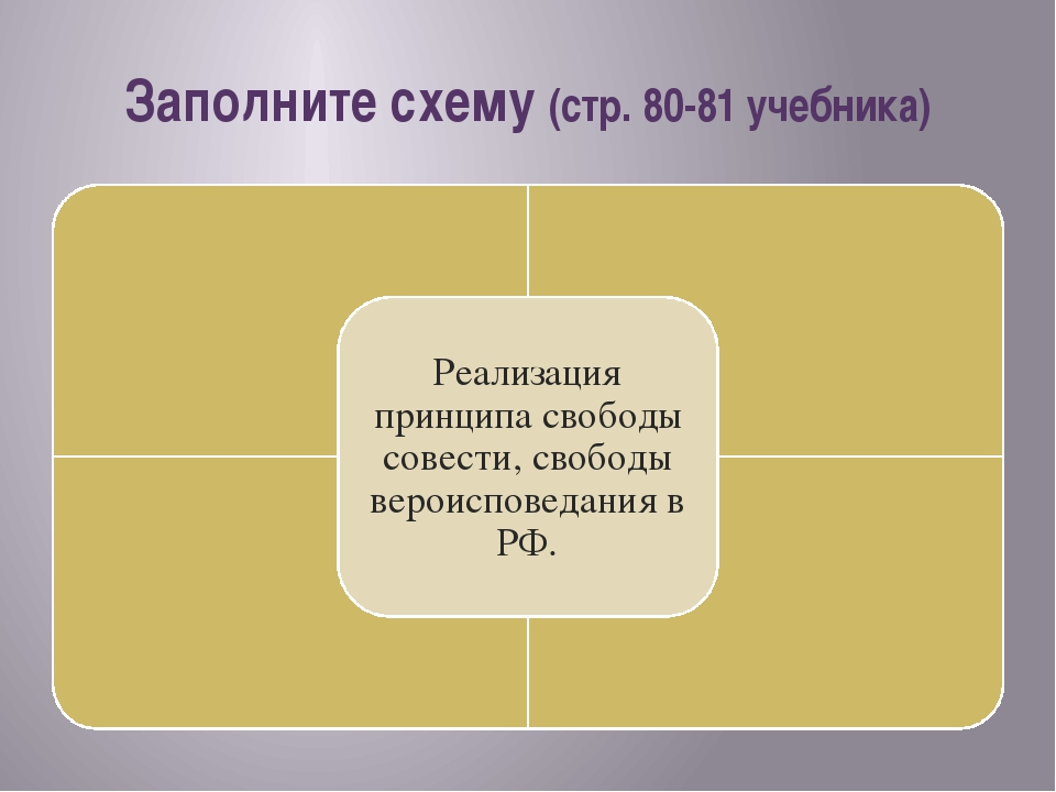 Заполните схему (стр. 80-81 учебника)