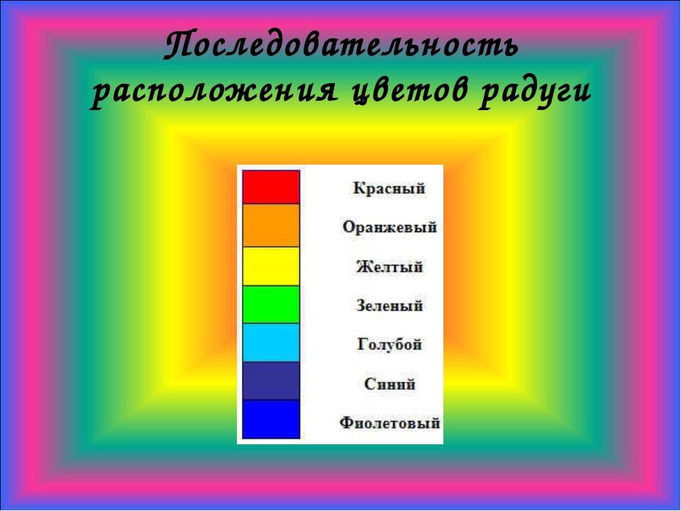 Последовательность расположения цветов радуги