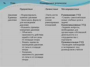 № Тема Планируемыерезультаты Предметные Личностные Метапредметные ДавлениеЕди