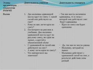Этапы организации технологии РКМЧП Деятельность учителя Деятельность учащихся