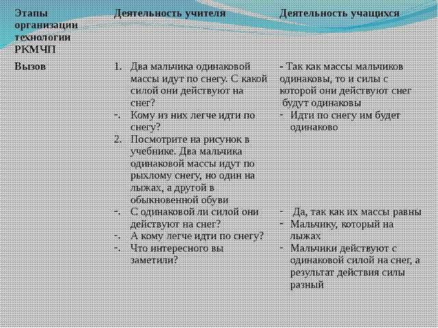 Этапы организации технологии РКМЧП Деятельность учителя Деятельность учащихся...