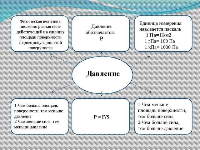 Физическая величина, численно равная силе, действующейна единицу площади по...