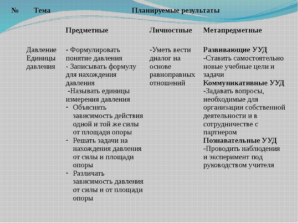 № Тема Планируемыерезультаты Предметные Личностные Метапредметные ДавлениеЕди...