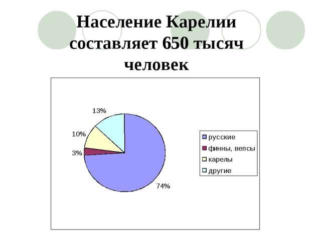 Население Карелии составляет 650 тысяч человек