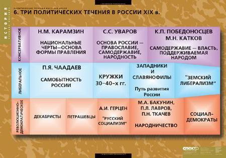 uchmarket.ru - наглядные пособия: Таблицы демонстрационные