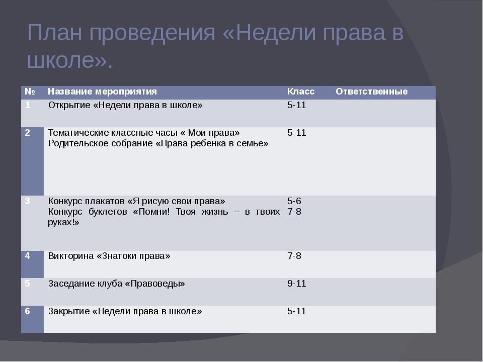 План проведения «Недели права в школе». № Название мероприятия Класс Ответств...