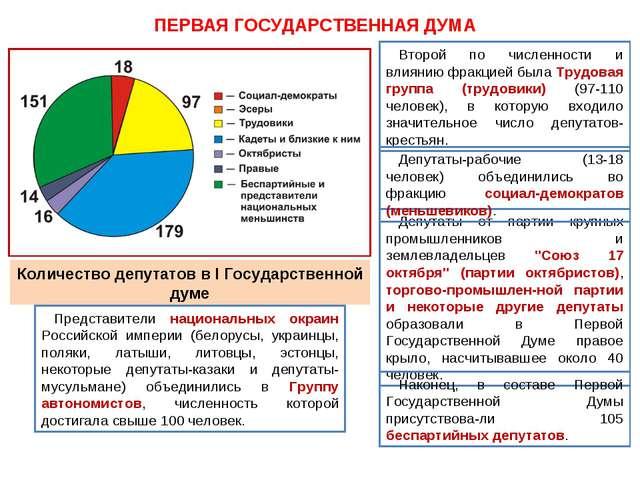 ПЕРВАЯ ГОСУДАРСТВЕННАЯ ДУМА Депутаты от партии крупных промышленников и земле...
