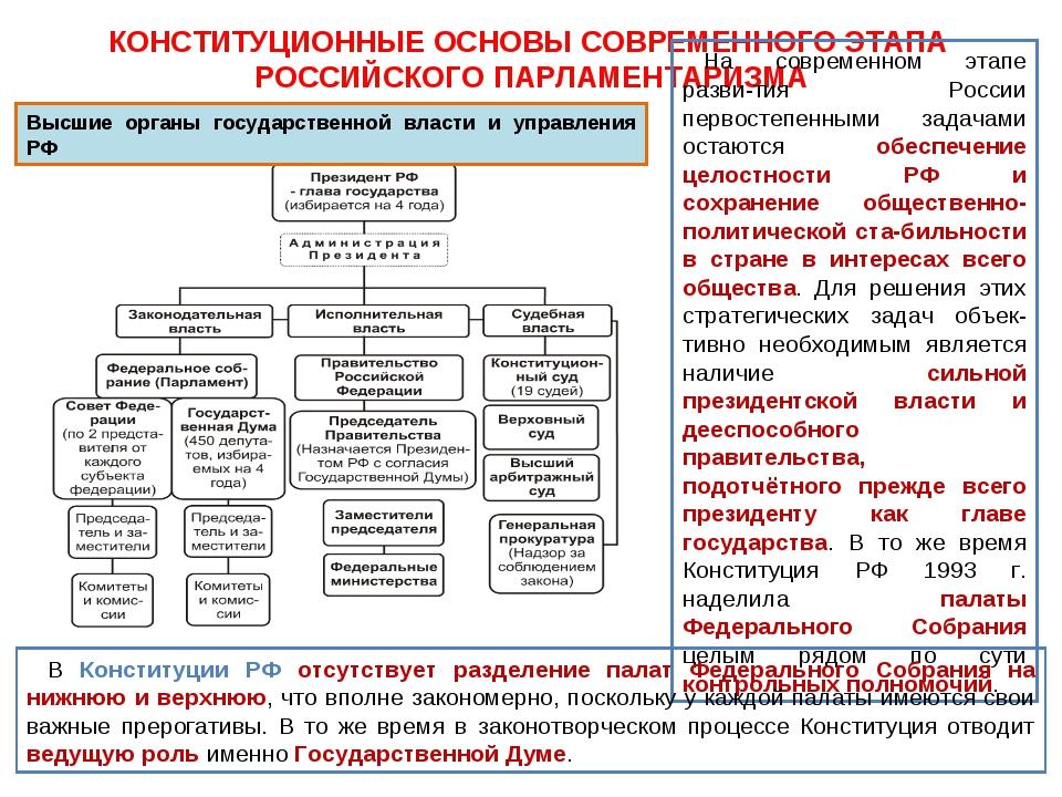 Становление российского парламентаризма таблица