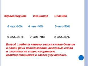 Здравствуйте Извините 6 чел.-60% 9 чел.-90 % 4 чел.-40% 7 чел.-70% 5 чел.-50%
