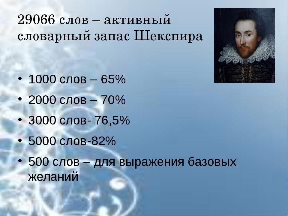 29066 слов – активный словарный запас Шекспира 1000 слов – 65% 2000 слов – 70...