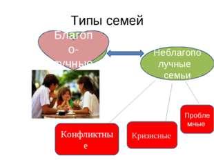 Типы семей Благополучные семьи Неблагополучные семьи Конфликтные Кризисные Пр