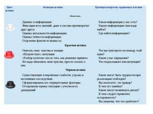 Сергеичева И.А. Экономическая оценка инвестиционного проекта Цвет шляпы Функ