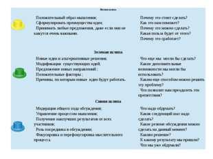Сергеичева И.А. Экономическая оценка инвестиционного проекта Желтая шляпа По