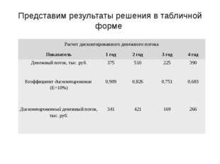Представим результаты решения в табличной форме Сергеичева И.А. Экономическая