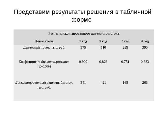 Представим результаты решения в табличной форме Сергеичева И.А. Экономическая...