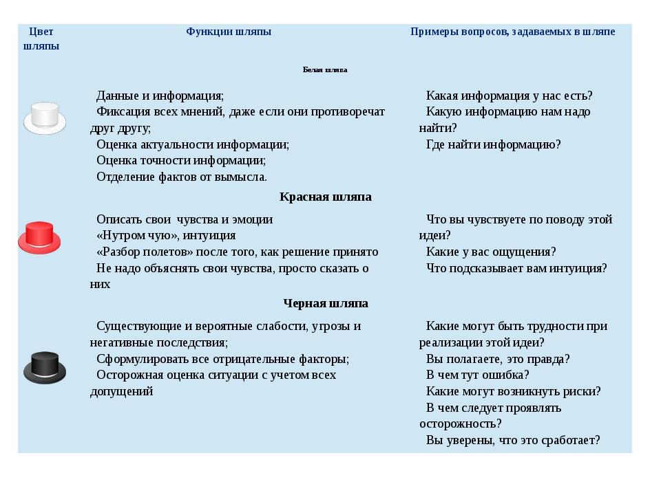 Сергеичева И.А. Экономическая оценка инвестиционного проекта Цвет шляпы Функ...