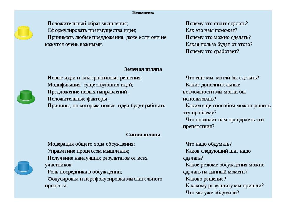 Сергеичева И.А. Экономическая оценка инвестиционного проекта Желтая шляпа По...
