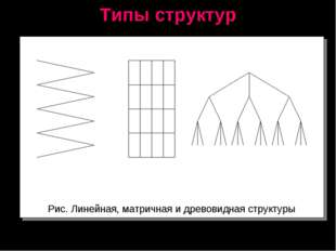Типы структур