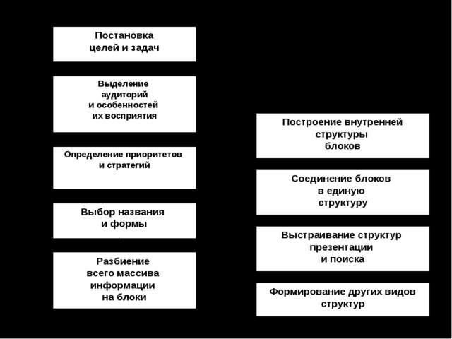 Структурирование информации