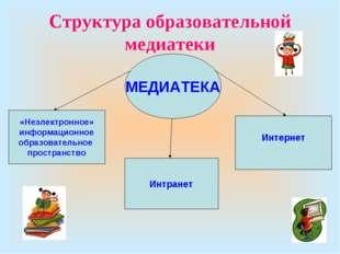 Структура образовательной медиатеки «Неэлектронное» информационное образовате