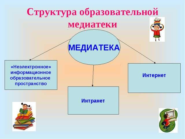 Структура образовательной медиатеки «Неэлектронное» информационное образовате...