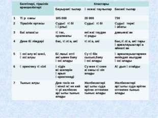 Белгілері, тіршілік ерекшеліктеріКластары БауыраяқтыларҚосжақтаулыларБас