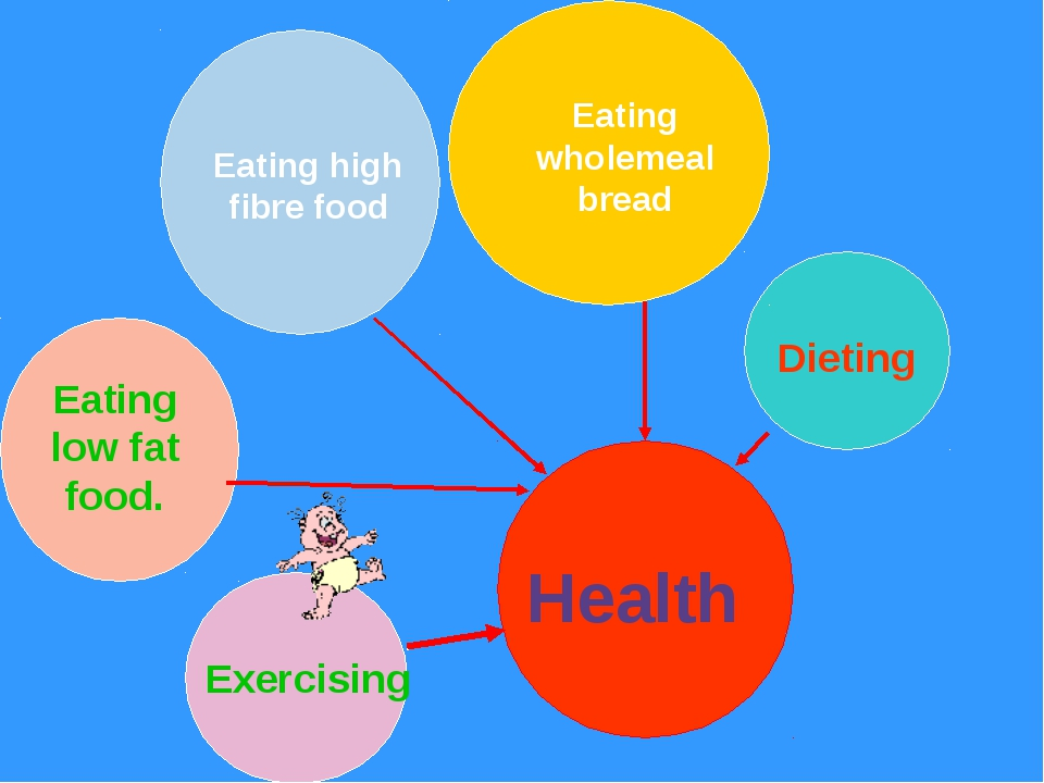 Health Dieting Eating wholemeal bread Eating high fibre food Eating low fat...