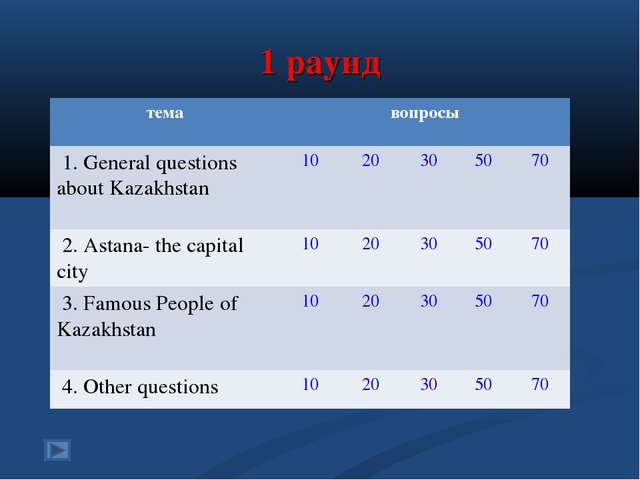 1 раунд темавопросы 1. General questions about Kazakhstan 1020305070 2...
