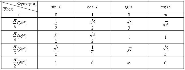 http://www.terver.ru/img/trigonometry/9.jpg