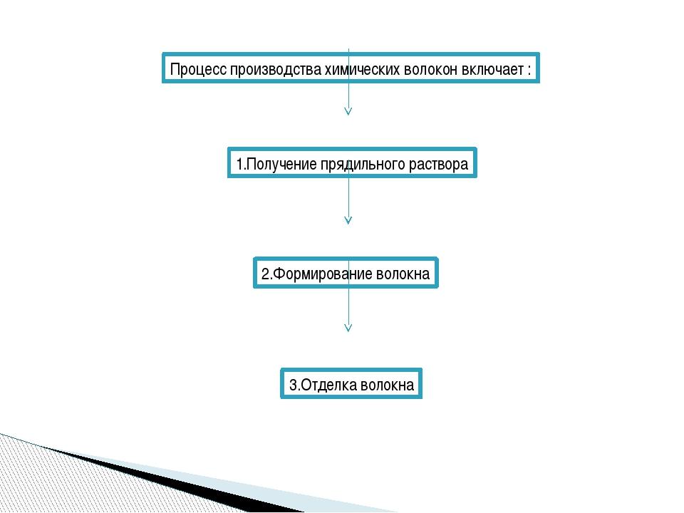 Процесс производства химических волокон включает : 1.Получение прядильного ра...