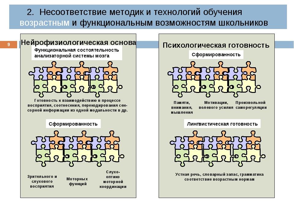 * Функциональная состоятельность анализаторной системы мозга Нейрофизиологиче...