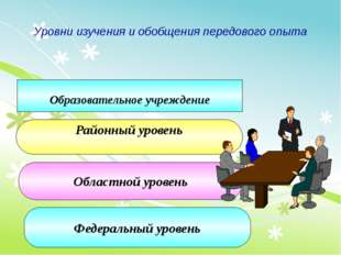 Уровни изучения и обобщения передового опыта Образовательное учреждение Райо
