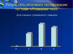 Результаты итогового тестирования по теме «Плавание тел» Доля учащихся, справ