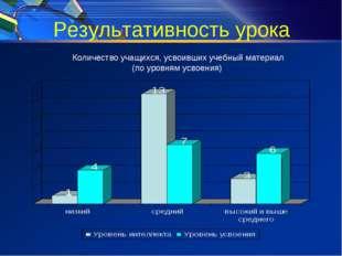 Результативность урока Количество учащихся, усвоивших учебный материал (по ур