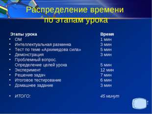 Распределение времени по этапам урока Этапы урока Время ОМ 1 мин Интелл