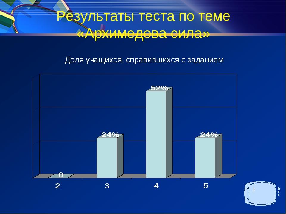 Результаты теста по теме «Архимедова сила» Доля учащихся, справившихся с зада...